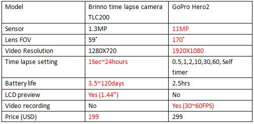 https://timelapsecamera.files.wordpress.com/2012/07/gopro-011.jpg